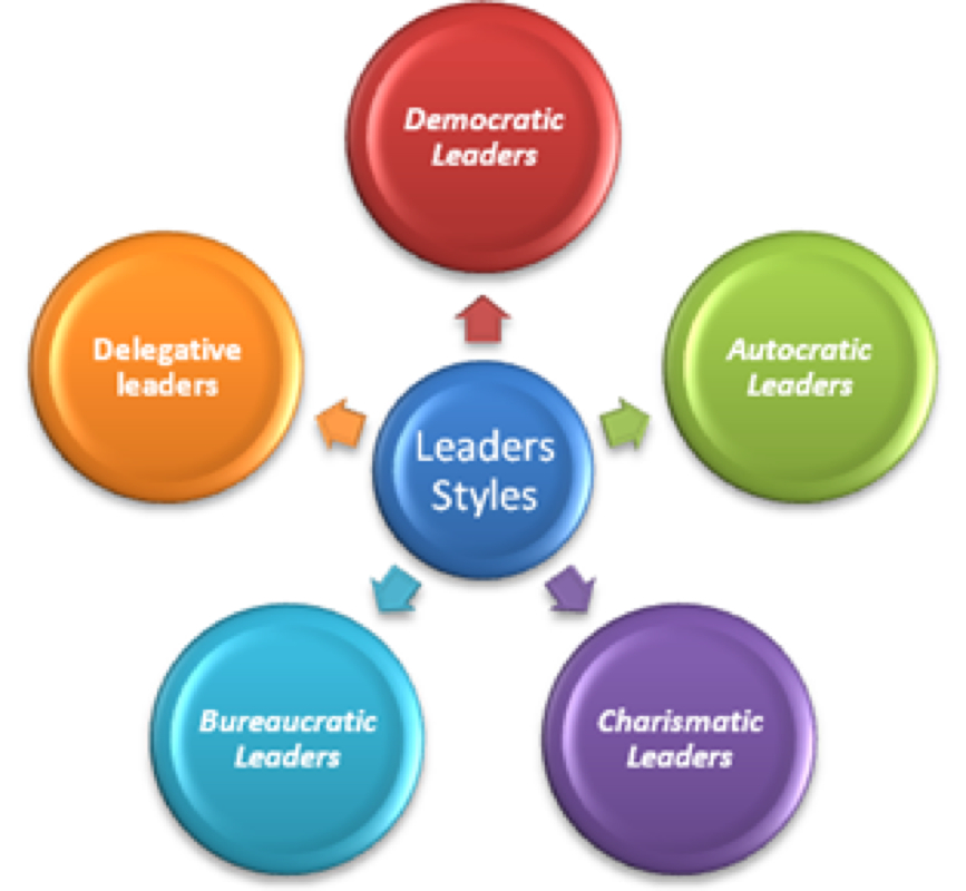 leadership style of best 5 leaders